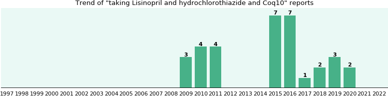 Lisinopril and hydrochlorothiazide and Coq10 drug interactions.