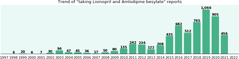 Lisinopril and Amlodipine besylate drug interactions.