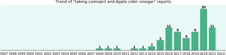 Lisinopril and Apple cider vinegar drug interactions.