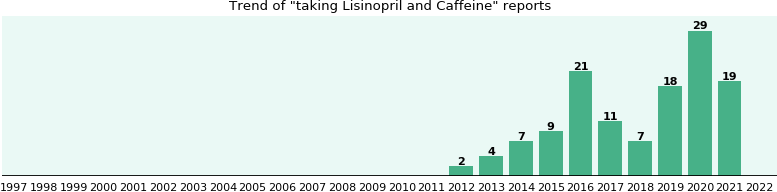 Lisinopril and Caffeine drug interactions.