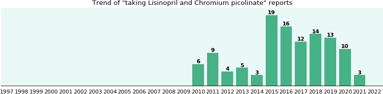 Lisinopril and Chromium picolinate drug interactions.