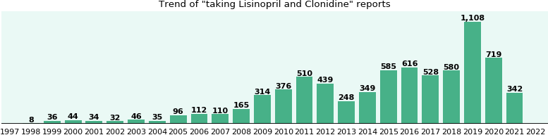 Lisinopril and Clonidine drug interactions.
