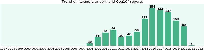 Lisinopril and Coq10 drug interactions.
