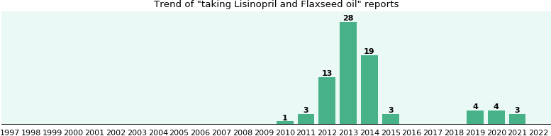 Lisinopril and Flaxseed oil drug interactions.