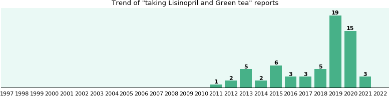 Lisinopril and Green tea drug interactions.