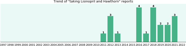 Lisinopril and Hawthorn drug interactions.