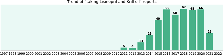 Lisinopril and Krill oil drug interactions.