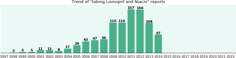 Lisinopril and Niacin drug interactions.