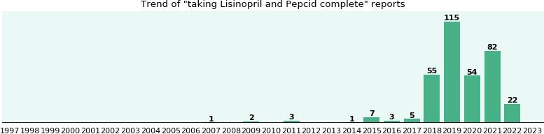 Lisinopril Pepcid