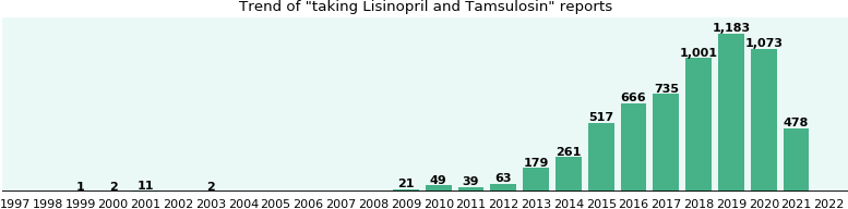 Lisinopril and Tamsulosin drug interactions.