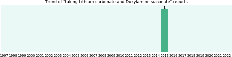 Lithium carbonate and Doxylamine succinate drug interactions.