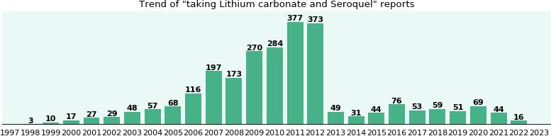 Lithium carbonate and Seroquel drug interactions - eHealthMe