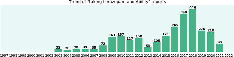 Lorazepam and Abilify drug interactions - eHealthMe