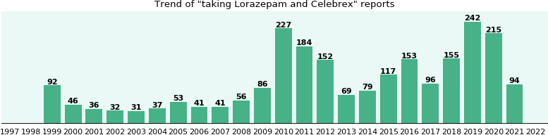 Lorazepam and Celebrex drug interactions.