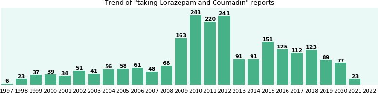 Lorazepam and Coumadin drug interactions.