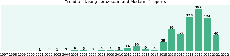 Lorazepam and Modafinil drug interactions.