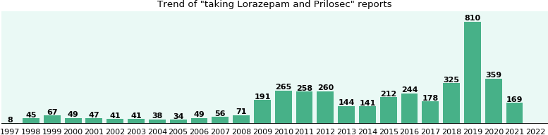 Lorazepam and Prilosec drug interactions.