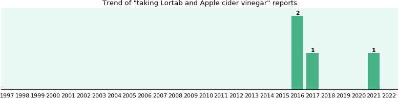Lortab and Apple cider vinegar drug interactions.