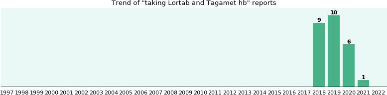 Lortab and Tagamet hb drug interactions.
