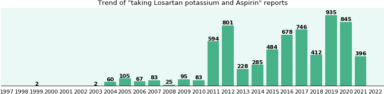 Losartan potassium and Aspirin drug interactions.