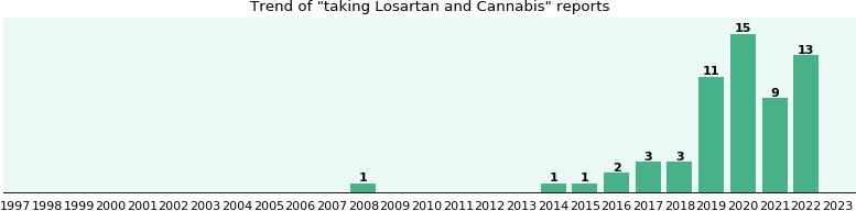 Losartan and Cannabis drug interactions - eHealthMe