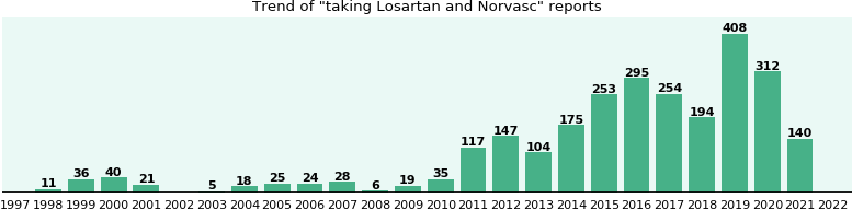 Losartan and Norvasc drug interactions.