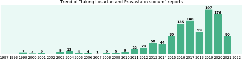 Losartan and Pravastatin sodium drug interactions.