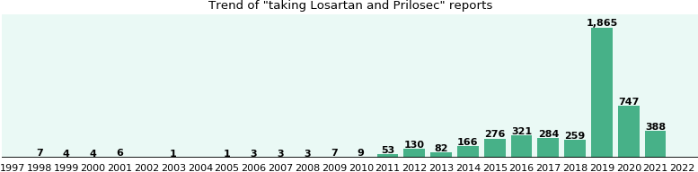 Losartan and Prilosec drug interactions.