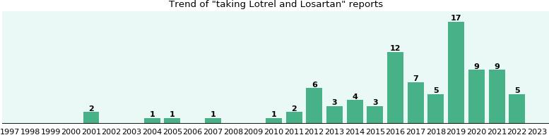 Generic lotrel