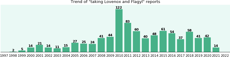 Lovenox and Flagyl drug interactions.