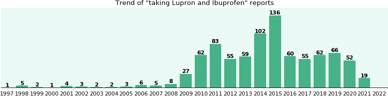 Lupron and Ibuprofen drug interactions.