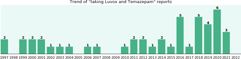 Luvox and Temazepam drug interactions.