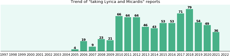 micardis similar drugs to lyrica