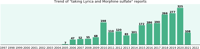 Lyrica and Morphine sulfate drug interactions.