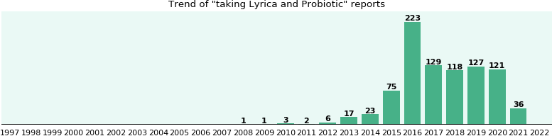 lyrica medication contraindications with asthma