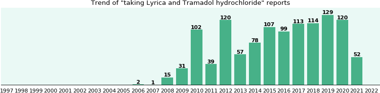 Lyrica and Tramadol hydrochloride drug interactions.