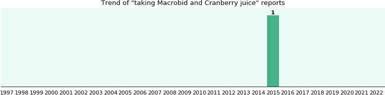 Macrobid and Cranberry juice drug interactions.