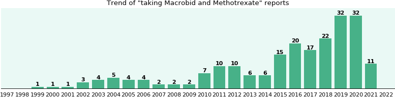 Macrobid and Methotrexate drug interactions.