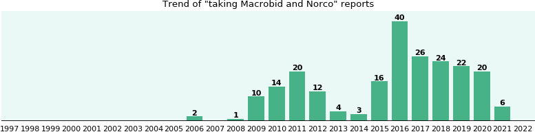 Macrobid and Norco drug interactions: a study of real ...