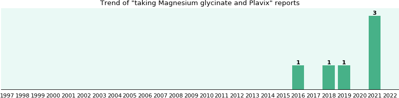 Magnesium glycinate and Plavix drug interactions.