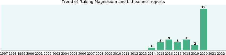 Magnesium and L-theanine drug interactions.