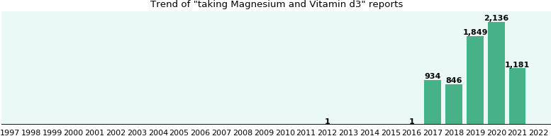 Magnesium and Vitamin d3 drug interactions.