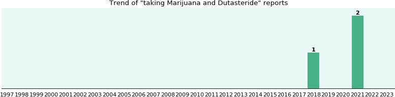 Marijuana And Dutasteride Drug Interactions Ehealthme