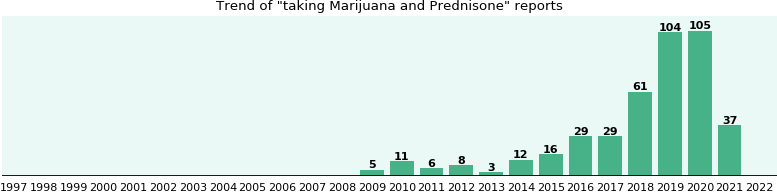 Marijuana and Prednisone drug interactions.