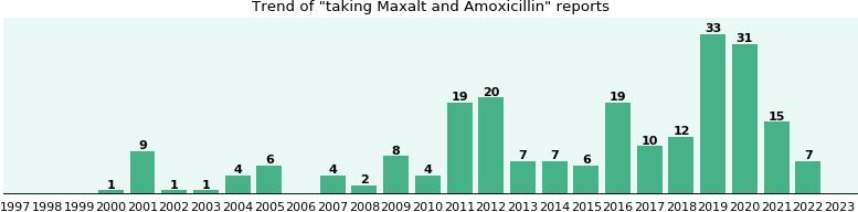 Maxalt And Mucinex