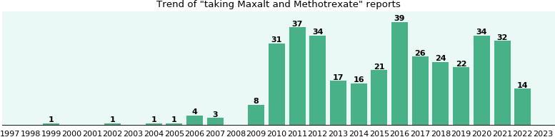 best way to find cheap maxalt in Ireland