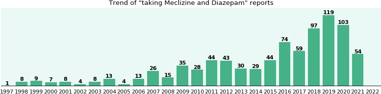 Meclizine and Diazepam drug interactions.