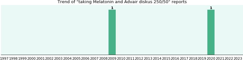 Melatonin And Advair Diskus 250 50 Drug Interactions Ehealthme