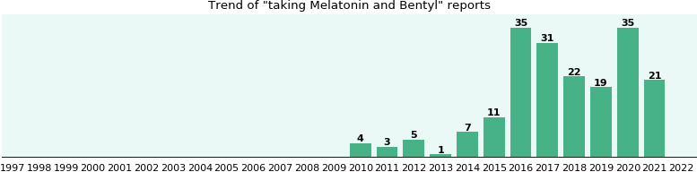 Melatonin and interaction depakote