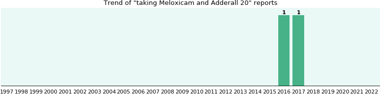 Meloxicam and Adderall 20 drug interactions.